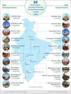 10 most popular Indian monuments amongst the domestic & foreign tourists. Discover India, Hassle Free with www. Tourist Map, Tourist Places, Places To Travel, Ancient Indian History, History Of India, General Knowledge Book, Gernal Knowledge, Agra, Monument In India