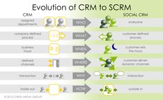 Evolution of #CRM to #Social CRM