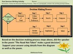 Writing Activities, Teaching Resources, Socratic Method, The Road Not Taken, Higher Order Thinking, Robert Frost, Character Education, Writing Poetry, Thinking Skills
