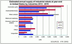 US auto industry installed robots AND added jobs - The Robot Report Industrial Robots, Automobile Industry, Robotics, Motor Car, Vs, Study, The Unit, Sayings, Learning