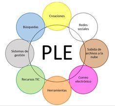Revista Digital El Recreo: Entorno personal de aprendizaje: PLE