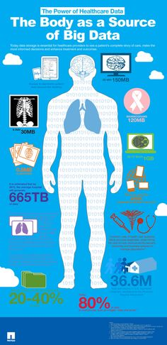 Health Infographics - Big Data Infographic The Power Of Healthcare Data:The Body as a Source of Big Data. What Is The Power Of The Big Data In Healthcare? Big Data, Open Data, Data Data, Math Major, Disruptive Technology, Data Processing, Health Lessons, Business Intelligence, Data Analytics