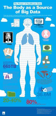 El cuerpo como fuente de Biga Data #infografia infographic #internet #health