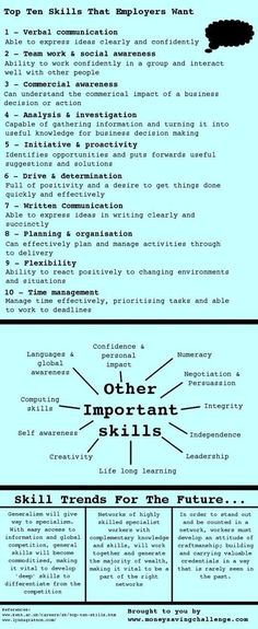 Business skills that employers look for. Notice they are primarily soft skills. That's because, in general, soft skills are much harder to teach than technical skills. Job Resume, Resume Tips, Find A Job, Get The Job, Help Finding A Job, Job Cover Letter, Cover Letters, Job Interview Tips, Social Awareness