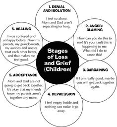 5 Stages of Loss Worksheets | This next diagram shows how children experience stages of loss and ... how divorce affects kids, divorce and kids