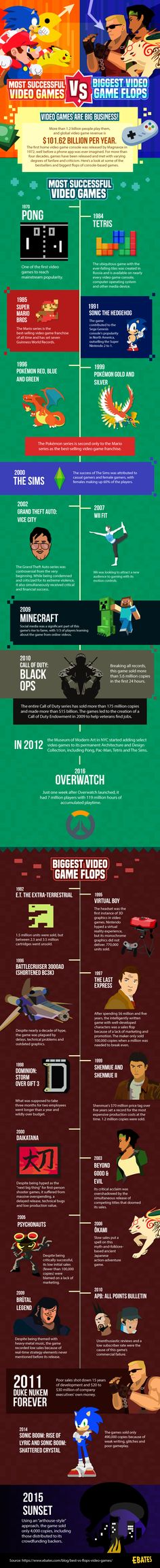 Most successful vs biggest flops in video games Chart Infographic, Infographics, Sea Of Thieves, Gaming, Punk, Business Technology, Data Visualization, Digital Media, Overwatch