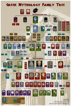 Greek Mythology, Family Tree... Perhaps I can use this when I teach about geneology??? Extension idea perhaps?