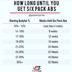 HOW LONG DOES IT TAKE TO GET SIX PACK ABS by @petertzemis - Most people unless they have had a DEXA scan done overestimate their bodyfat by 5-10%. This creates unrealistic expectations for how long it will take to get abs. Averaging 1-2lbs of fat loss per week this is a pretty accurate chart to see how long you have until you join the six pack club . It may be faster or slower for some depending on diet lifestyle and training. Bottom line: getting a six pack takes consistent effort and time…