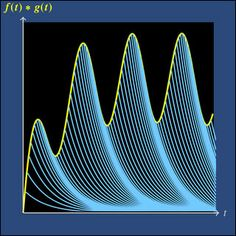 In Fourier series an