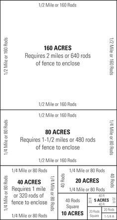 Redbrand Fencing. Acreage guide.