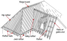 Common roofing terms, from the book How Your House Works         http://www.hometips.com/diy-how-to/painting-siding-trim.html