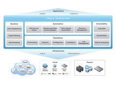 Virtualization Management, Cloud Management: VMware | VMware France