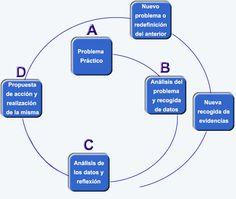 El Ciclo de la Investigación-Acción