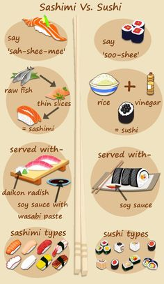 Sashimi and Sushi are delicious Japanese delicacies that you must try at least once. But before you try them , you need to know the difference between Sushi and Sashimi so that you can enjoy them better. Types Of Sushi, Sashimi Sushi, Sushi Love, Sushi Party, Japanese Sushi, Sushi Rolls, Food Facts, Food Illustrations, Asian Recipes