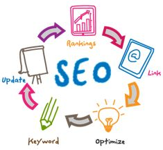 Choose a professional company – Vow Technologies, for doing local SEO, local SEO will help you to improve your brand awareness. We optimize your website and generate backlinks on high DA sites with good quality content.