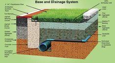 Pet grass - drainage for synthetic turf & installation Backyard Dog Area, Dog Friendly Backyard, Outdoor Dog Area, Porch Potty, Pet Grass, Fake Grass For Dogs, Turf Installation, Artificial Grass Installation, Living Pool