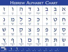 hebräische schrift - Google-Suche