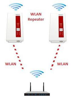 Repeater, Fritz Box, Internet, Playing Cards, Home Network, Television Set, Tips, Good Ideas