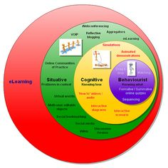 Learning theories & eLearning mLearning IMHO should be below eLearning