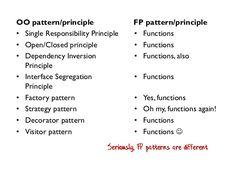 functional-programming-patterns-buildstuff-14-13-638.jpg (638×479)