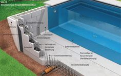 Swimming Pool Images, Building A Swimming Pool, Swimming Pool Construction, Swimming Pools Backyard, Swimming Pool Designs, Jacuzzi Outdoor, Outdoor Baths, Skimmer Pool, Small Pool Houses