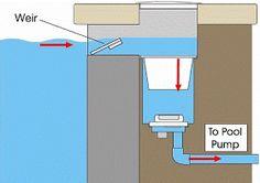 piscinas: Sistema de filtração e lipeza Shipping Container Swimming Pool, Container Pool, Outdoor Baths, Outdoor Pool, Jacuzzi, Trailer Casa, Skimmer Pool, Swimming Pool Construction, Swimming Pool Filters