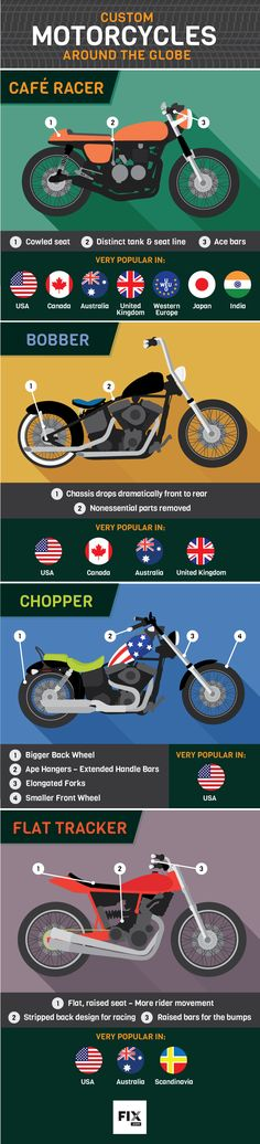 When you see a great custom bike on the road, do you ever wonder where the style originated? From Choppers to Cafe Racers, Bobbers to Scramblers, this article covers the global popularity of each!