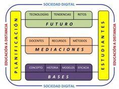 """Los contenidos del libro """"Bases, mediaciones y futuro de la EaD en la sociedad digital"""" (14.3)   Contextos universitarios mediados"""