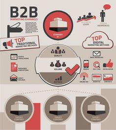 Powerful Ways #Infographics Can Impact #B2B Discoverability