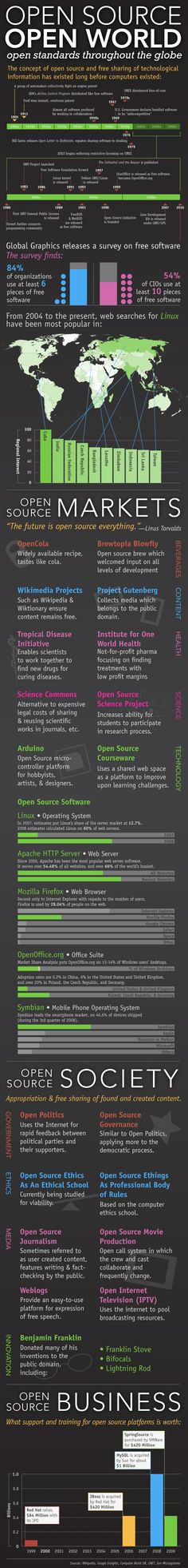 Open Source, Open World. Infographic on the history of open source software. (From 2008 or possibly 2010.)