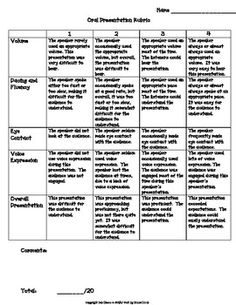 Oral Presentation Rating Rubric for any subject area