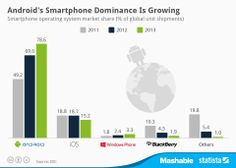 According to data from market intelligence firm IDC, Android is the most popular operating system in the world.