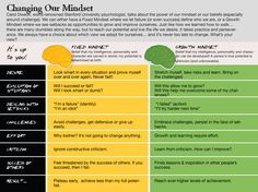 Fixed v. Growth Mindset - Another very good Infographic