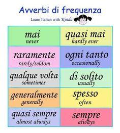 Learning Italian Italian Verbs, Italian Grammar, Italian Vocabulary, Italian Phrases, Italian Lessons, French Lessons, Spanish Lessons, Teaching Spanish, Spanish Activities