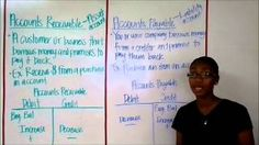 what is payable receivable means Accounting Process, Finance, Medical, Content, Youtube, Medicine, Economics, Med School, Youtubers