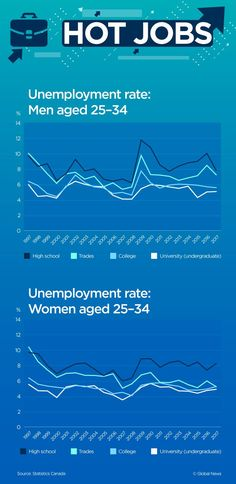 A look at the unemployment rates for both Canadian men and women from 1997 to Good Paying Jobs, Canadian Men, Unemployment Rate, University Degree, Canada Eh, Financial News, Global News, Business News, Stock Market