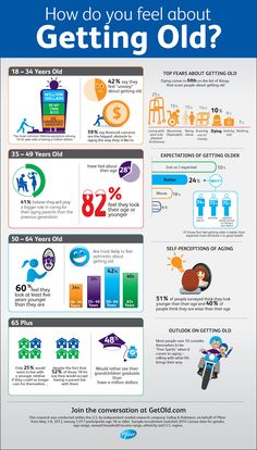 How Do You Feel About Getting Old? Perceptions and Expectations About Aging in America (Infographic)