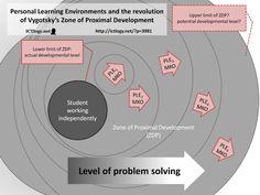 Entornos de aprendizaje y la revolución de la zona de desarrollo próximo de Vygotsky
