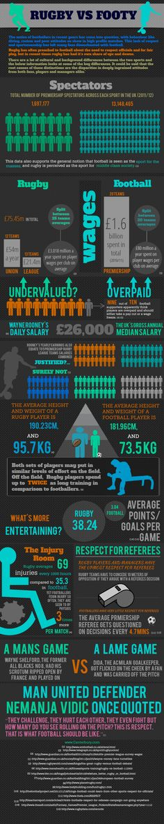 Rugby vs Football #Infographic Which is the undervalued game and the real deal?