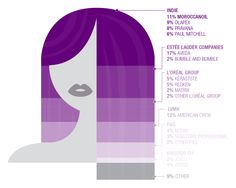 Hair Care continues to lag behind the rest of the beauty sector in digital, handicapped by low average cart values and undesirable ship-to-weight ratios. Yet the categorizations that once defined the industry—professional and consumer, natural and treated-are fading, thanks in part to e-tailers like Amazon. ...
