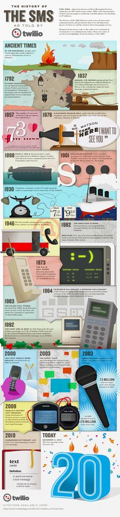 The history of the SMS
