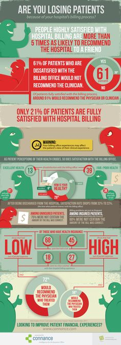 Infographic: Are You Losing Patients Because of your Hospital's Billing Process?