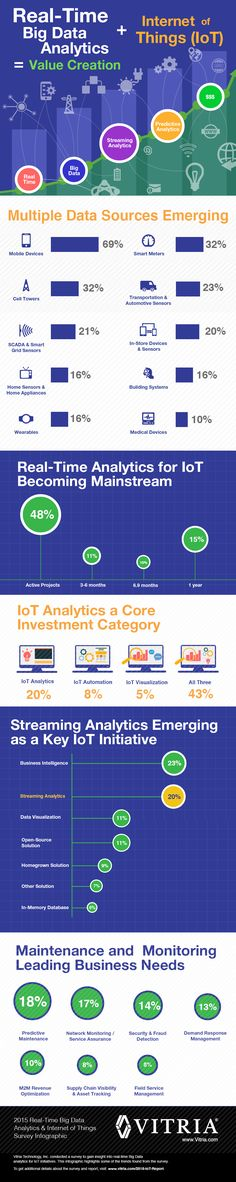 Real-time Big Data analytics for IoT projects is rapidly becoming mainstream and will be the main value creator of the Internet of Things. Digital Data, Digital Media, It Management, Cloud Infrastructure, Software, Web Analytics, Business Intelligence, Le Web, Big Data