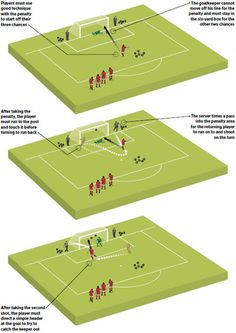 Use this knockout scoring game to improve the ability of your young players to score from the spot and cope with the pressure of a penalty shoot-out Why use it Football Coaching Drills, Soccer Training Drills, Rugby Training, Football Workouts, Soccer Drills, Soccer Tips, Best Football Players, Football Is Life, Football Stuff