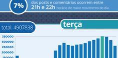 Brasil: Os melhores horários para postar no FACEBOOK [atualizado]