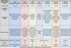 http://www.optimumh.co.uk/influence-of-menstrual-cycle-on-strength-training-and-timing/