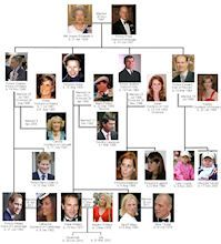 Family trees of the British royal family
