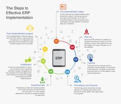 Steps to successfully implement ERP solution in your institution Corporate America, Primary School, Infographic, Software, Management, Tech, Blog, Elementary Schools, Technology