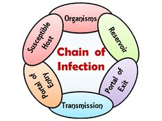 Brake the chain of infection