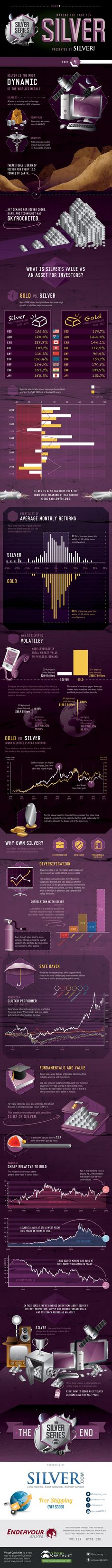 Making the Case for Silver as an Asset